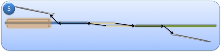 Step 5 - Sew the core from each fly line into the center of the coating of the other fly line. -