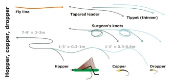 Hopper copper dropper - Many US anglers fish a large grasshopper as a floating indicator/attractor and one or two smaller flies below.