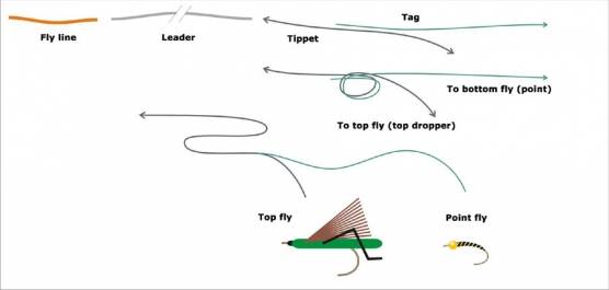 Tag downwards - Using the surgeon's knot to tie on a downwards tag