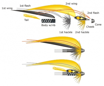 The components - Here you can see an example of the components that can go into any tube fly. Mix and match and adhere to a few rules and keep proportions and you will get a nice fly